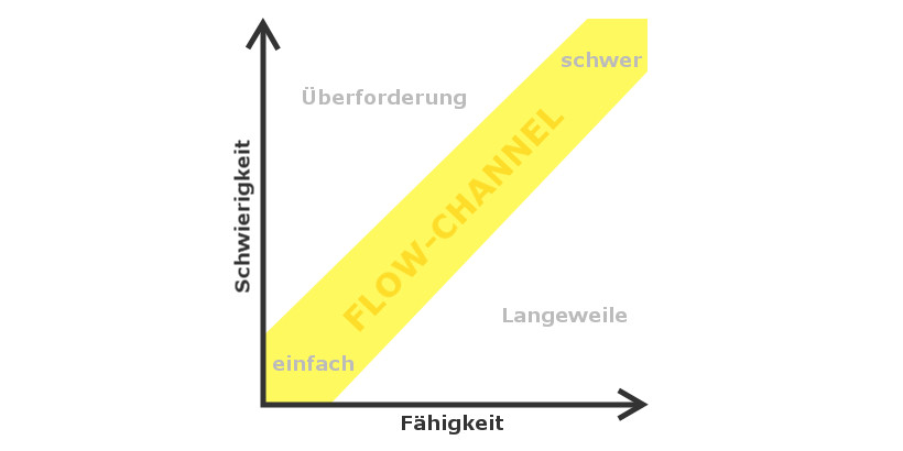flow-channel